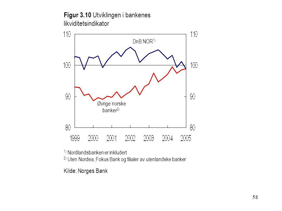 58 Figur 3.10 Utviklingen i bankenes likviditetsindikator DnB NOR 1) Kilde: Norges Bank 1) Nordlandsbanken er inkludert 2) Uten Nordea, Fokus Bank og filialer av utenlandske banker Øvrige norske banker 2)