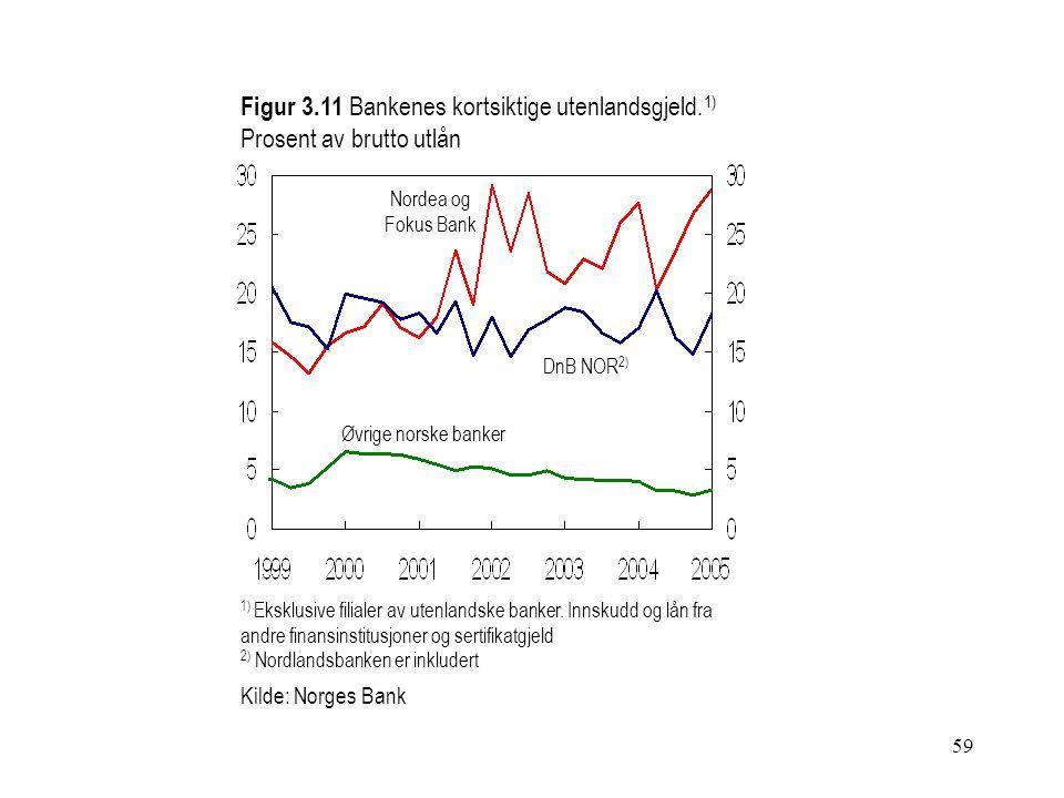 59 Figur 3.11 Bankenes kortsiktige utenlandsgjeld. 1) Prosent av brutto utlån 1) Eksklusive filialer av utenlandske banker. Innskudd og lån fra andre