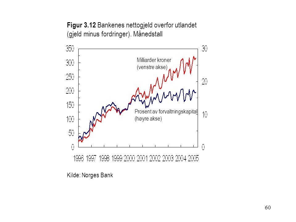 60 Figur 3.12 Bankenes nettogjeld overfor utlandet (gjeld minus fordringer). Månedstall Kilde: Norges Bank Milliarder kroner (venstre akse) Prosent av