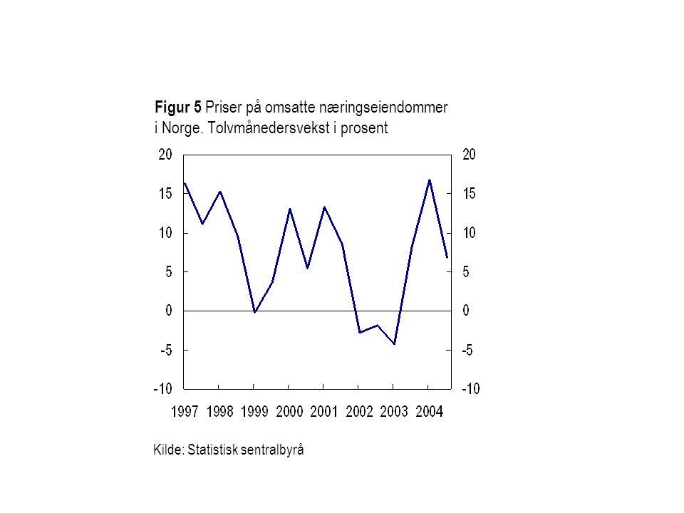 Figur 5 Priser på omsatte næringseiendommer i Norge.