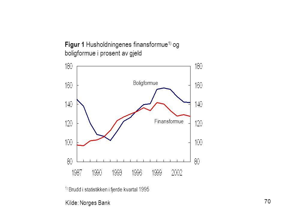 70 Kilde: Norges Bank Finansformue Figur 1 Husholdningenes finansformue 1) og boligformue i prosent av gjeld 1) Brudd i statistikken i fjerde kvartal 1995 Boligformue