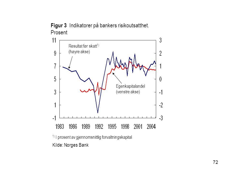 72 Figur 3 Indikatorer på bankers risikoutsatthet. Prosent 1) I prosent av gjennomsnittlig forvaltningskapital Kilde: Norges Bank Egenkapitalandel (ve