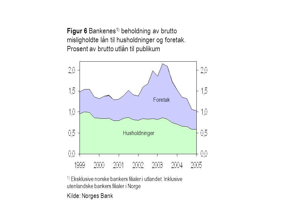 Husholdninger Foretak 1) Eksklusive norske bankers filialer i utlandet. Inklusive utenlandske bankers filialer i Norge Kilde: Norges Bank Figur 6 Bank