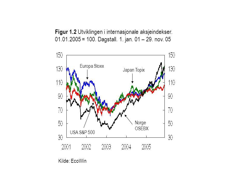 Kilde: EcoWin Figur 1.2 Utviklingen i internasjonale aksjeindekser. 01.01.2005 = 100. Dagstall. 1. jan. 01 – 29. nov. 05 Japan Topix Europa Stoxx Norg