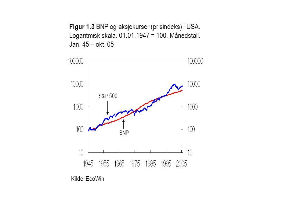 Kilde: EcoWin Figur 1.3 BNP og aksjekurser (prisindeks) i USA. Logaritmisk skala. 01.01.1947 = 100. Månedstall. Jan. 45 – okt. 05 S&P 500 BNP