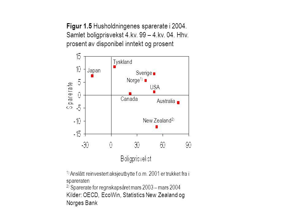 Figur 1.5 Husholdningenes sparerate i 2004. Samlet boligprisvekst 4.kv. 99 – 4.kv. 04. Hhv. prosent av disponibel inntekt og prosent 1) Anslått reinve