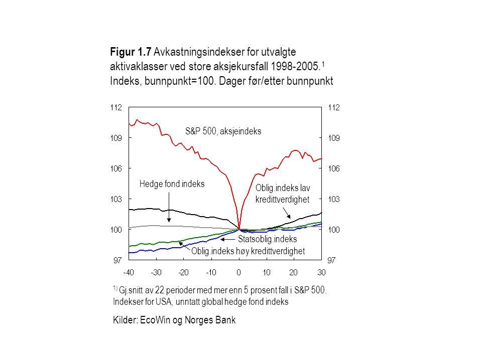 S&P 500, aksjeindeks Oblig.indeks lav kredittverdighet Hedge fond indeks Oblig.indeks høy kredittverdighet Statsoblig.indeks Figur 1.7 Avkastningsinde