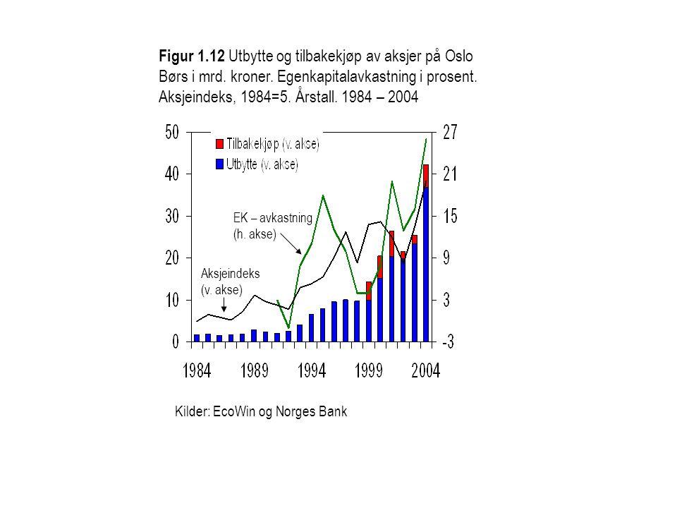 Kilder: EcoWin og Norges Bank Figur 1.12 Utbytte og tilbakekjøp av aksjer på Oslo Børs i mrd. kroner. Egenkapitalavkastning i prosent. Aksjeindeks, 19