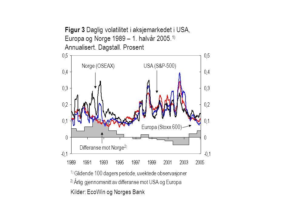 Kilder: EcoWin og Norges Bank Figur 3 Daglig volatilitet i aksjemarkedet i USA, Europa og Norge 1989 – 1. halvår 2005. 1) Annualisert. Dagstall. Prose