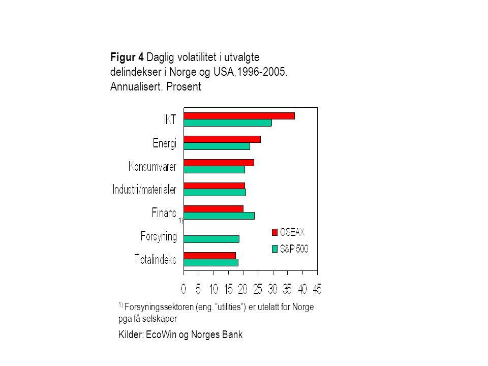 Figur 4 Daglig volatilitet i utvalgte delindekser i Norge og USA,1996-2005. Annualisert. Prosent Kilder: EcoWin og Norges Bank 1) 1) Forsyningssektore