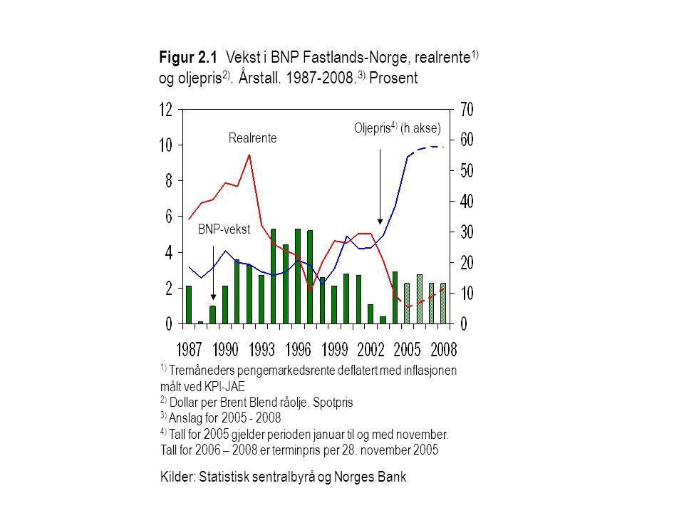 Figur 2.1 Vekst i BNP Fastlands-Norge, realrente 1) og oljepris 2). Årstall. 1987-2008. 3) Prosent Realrente BNP-vekst 1) Tremåneders pengemarkedsrent