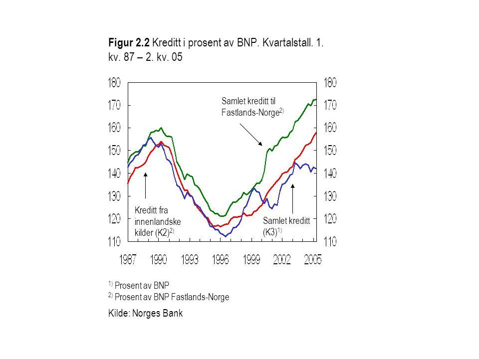 Figur 2.2 Kreditt i prosent av BNP. Kvartalstall. 1. kv. 87 – 2. kv. 05 1) Prosent av BNP 2) Prosent av BNP Fastlands-Norge Kilde: Norges Bank Samlet