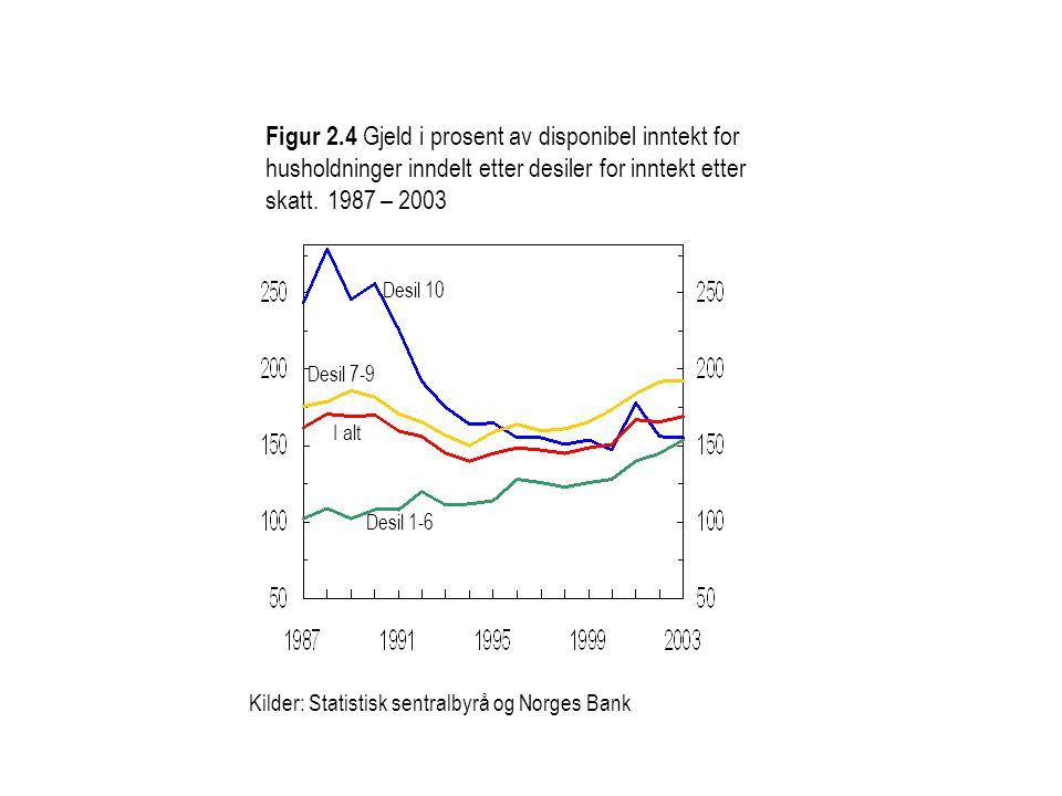 Figur 2.4 Gjeld i prosent av disponibel inntekt for husholdninger inndelt etter desiler for inntekt etter skatt. 1987 – 2003 Desil 10 I alt Desil 1-6