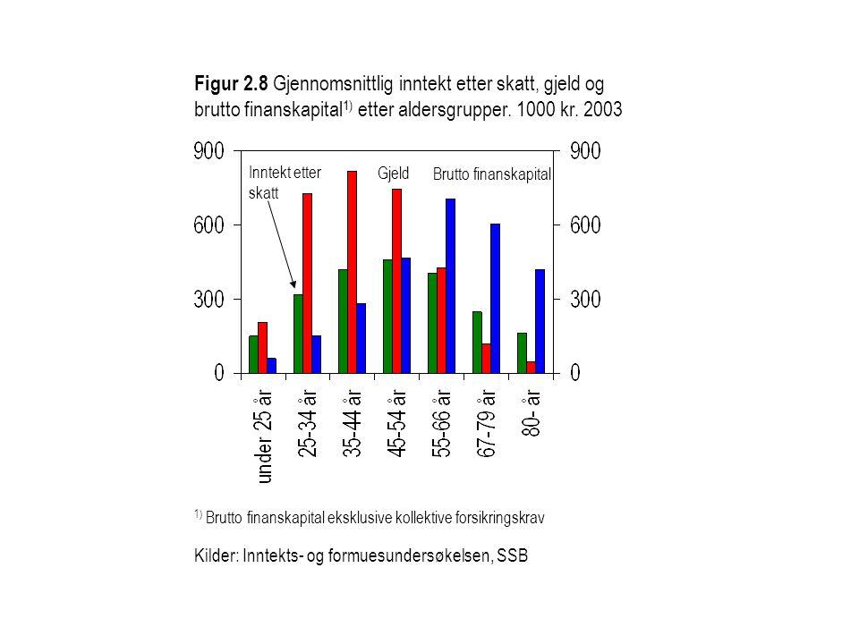 Figur 2.8 Gjennomsnittlig inntekt etter skatt, gjeld og brutto finanskapital 1) etter aldersgrupper. 1000 kr. 2003 1) Brutto finanskapital eksklusive