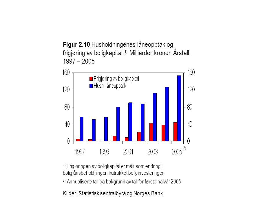 Kilder: Statistisk sentralbyrå og Norges Bank Figur 2.10 Husholdningenes låneopptak og frigjøring av boligkapital. 1) Milliarder kroner. Årstall. 1997