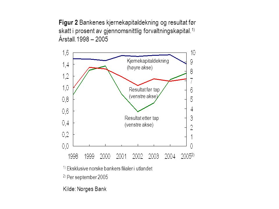 Figur 2 Bankenes kjernekapitaldekning og resultat før skatt i prosent av gjennomsnittlig forvaltningskapital. 1) Årstall.1998 – 2005 1) Eksklusive nor