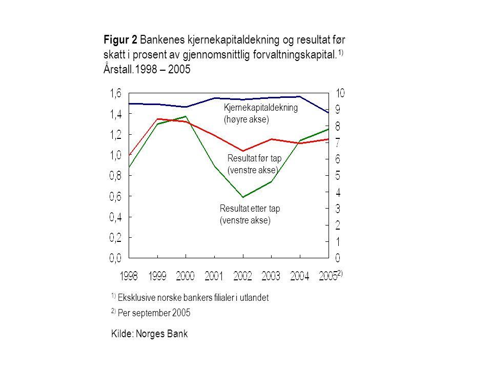 Figur 3.4 Bankenes 1) ulike typer andre drifts- inntekter.