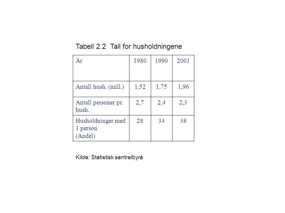 Tabell 2.2 Tall for husholdningene År198019902001 Antall hush. (mill.)1,521,751,96 Antall personer pr. hush. 2,72,42,3 Husholdninger med 1 person (And