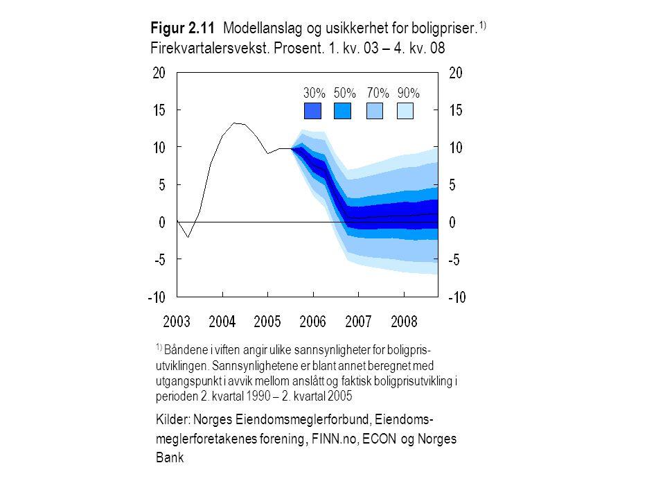 Figur 2.11 Modellanslag og usikkerhet for boligpriser. 1) Firekvartalersvekst. Prosent. 1. kv. 03 – 4. kv. 08 30%50%70%90% 1) Båndene i viften angir u