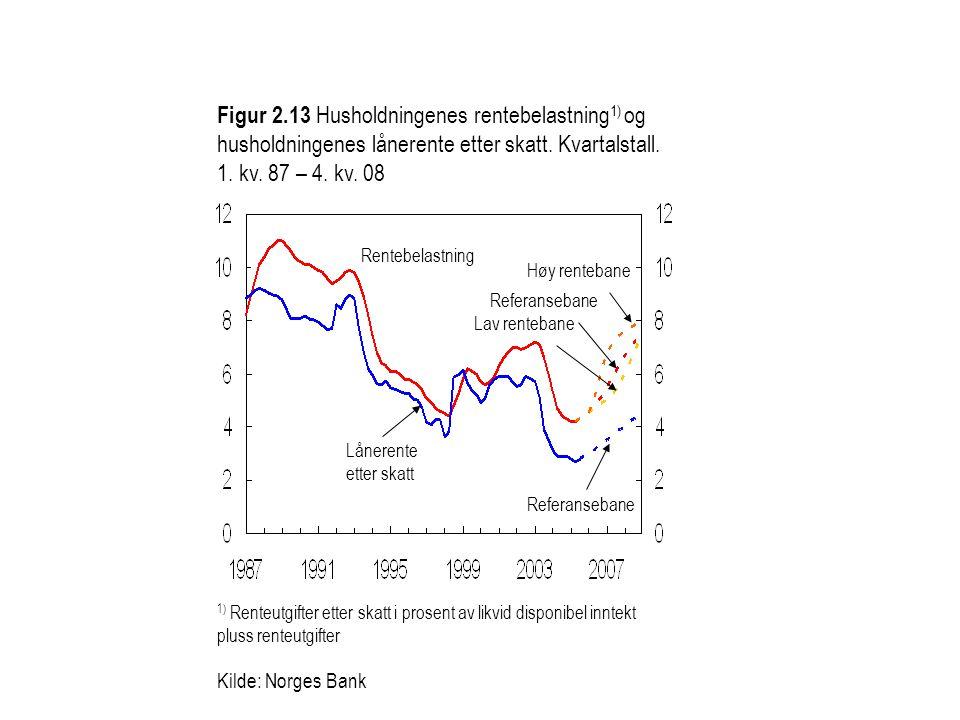 Figur 2.13 Husholdningenes rentebelastning 1) og husholdningenes lånerente etter skatt. Kvartalstall. 1. kv. 87 – 4. kv. 08 Kilde: Norges Bank 1) Rent