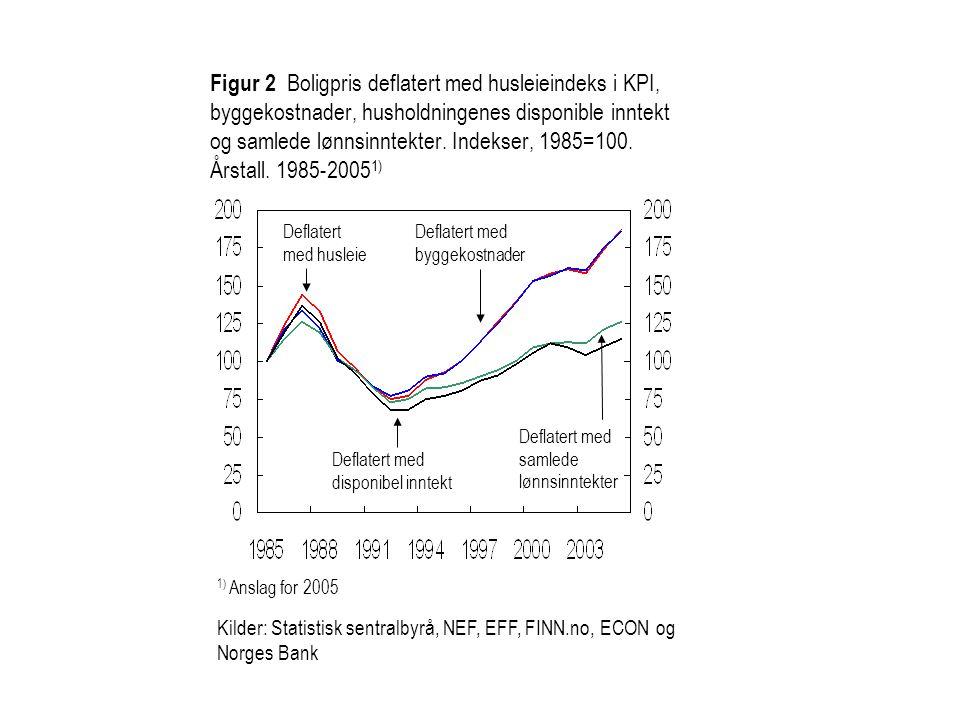 1) Anslag for 2005 Figur 2 Boligpris deflatert med husleieindeks i KPI, byggekostnader, husholdningenes disponible inntekt og samlede lønnsinntekter.