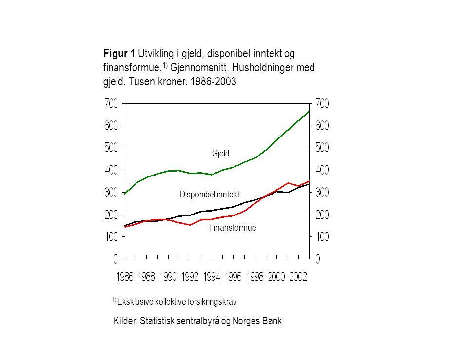 Kilder: Statistisk sentralbyrå og Norges Bank Figur 1 Utvikling i gjeld, disponibel inntekt og finansformue. 1) Gjennomsnitt. Husholdninger med gjeld.