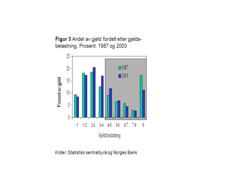 Figur 3 Andel av gjeld fordelt etter gjelds- belastning. Prosent. 1987 og 2003 Kilder: Statistisk sentralbyrå og Norges Bank Prosent av gjeld