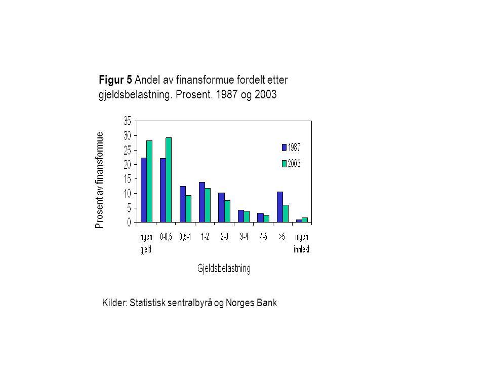 Figur 5 Andel av finansformue fordelt etter gjeldsbelastning. Prosent. 1987 og 2003 Kilder: Statistisk sentralbyrå og Norges Bank Prosent av finansfor