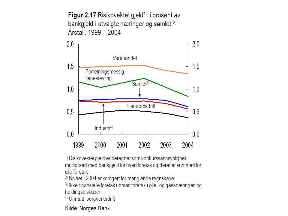 Figur 2.17 Risikovektet gjeld 1) i prosent av bankgjeld i utvalgte næringer og samlet. 2) Årstall. 1999 – 2004 1) Risikovektet gjeld er beregnet som k