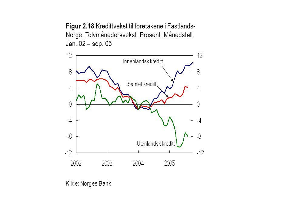 Kilde: Norges Bank Utenlandsk kreditt Samlet kreditt Innenlandsk kreditt Figur 2.18 Kredittvekst til foretakene i Fastlands- Norge. Tolvmånedersvekst.