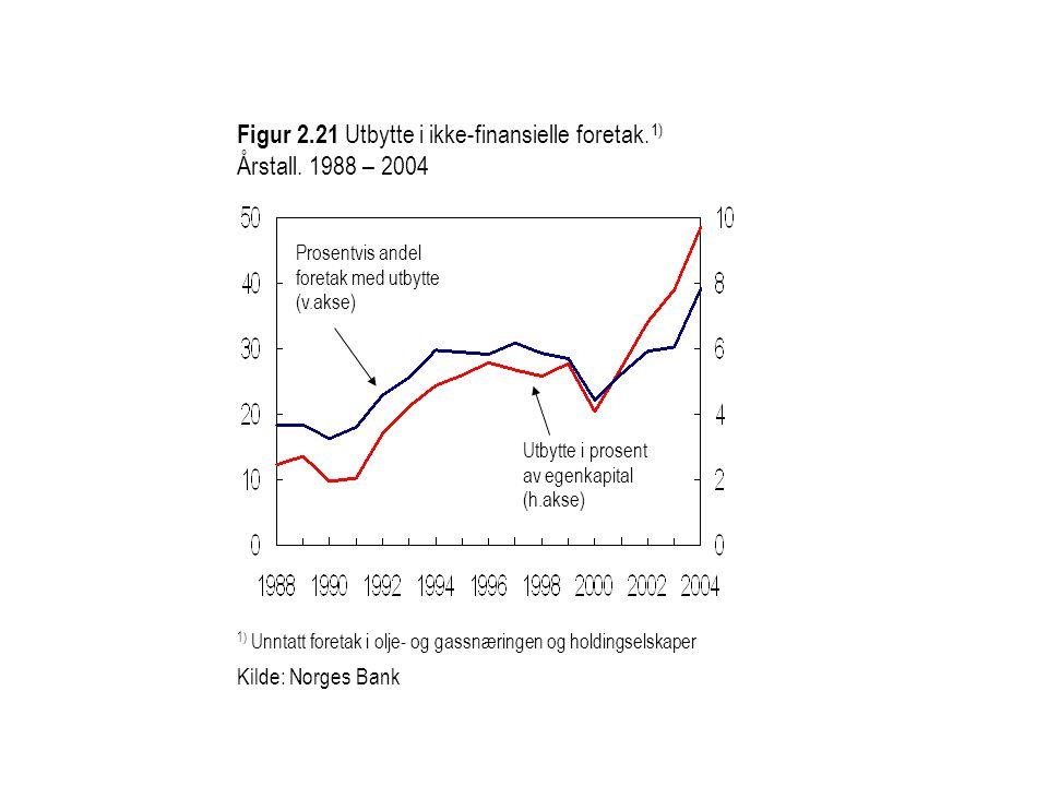 Figur 2.21 Utbytte i ikke-finansielle foretak. 1) Årstall. 1988 – 2004 1) Unntatt foretak i olje- og gassnæringen og holdingselskaper Kilde: Norges Ba