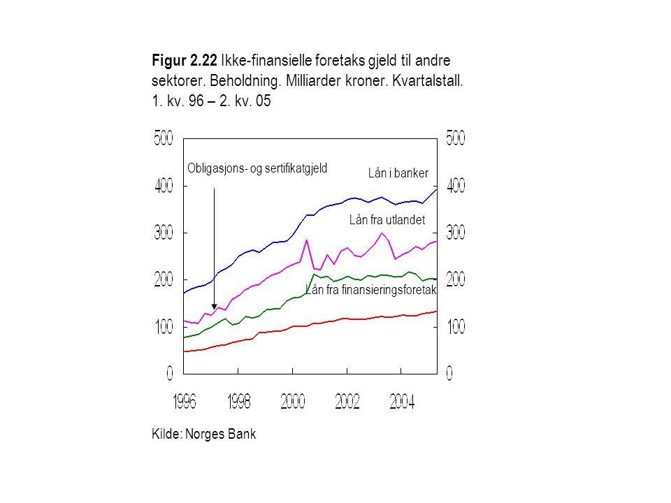 Figur 2.22 Ikke-finansielle foretaks gjeld til andre sektorer. Beholdning. Milliarder kroner. Kvartalstall. 1. kv. 96 – 2. kv. 05 Lån i banker Lån fra