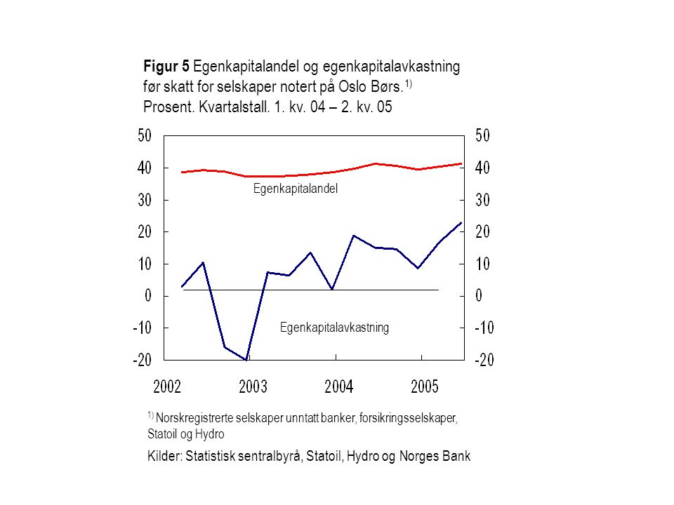 Figur 3.7 Norske bankers 1) kapitaldekning og kjernekapitaldekning.