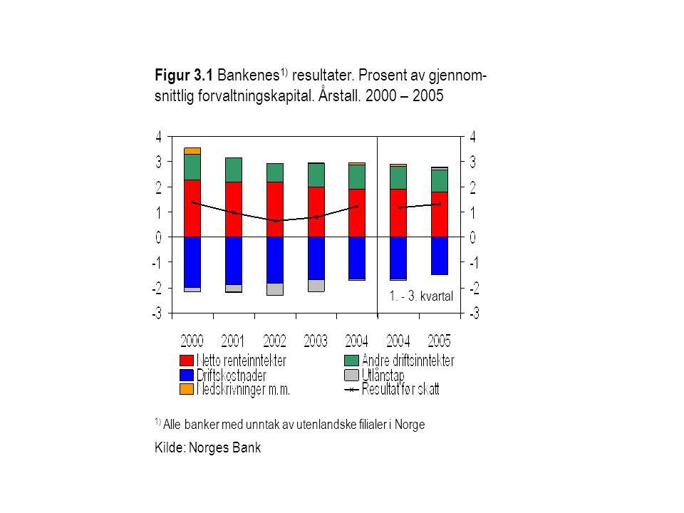 Figur 3.1 Bankenes 1) resultater. Prosent av gjennom- snittlig forvaltningskapital. Årstall. 2000 – 2005 1) Alle banker med unntak av utenlandske fili