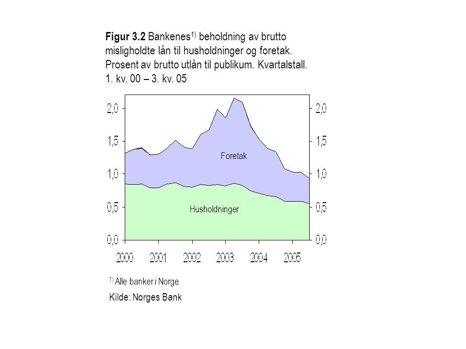 Figur 3.2 Bankenes 1) beholdning av brutto misligholdte lån til husholdninger og foretak. Prosent av brutto utlån til publikum. Kvartalstall. 1. kv. 0