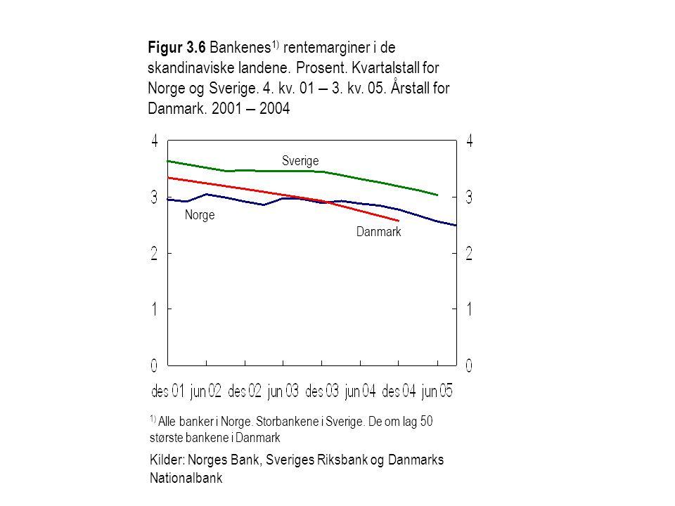 Figur 3.6 Bankenes 1) rentemarginer i de skandinaviske landene. Prosent. Kvartalstall for Norge og Sverige. 4. kv. 01 – 3. kv. 05. Årstall for Danmark