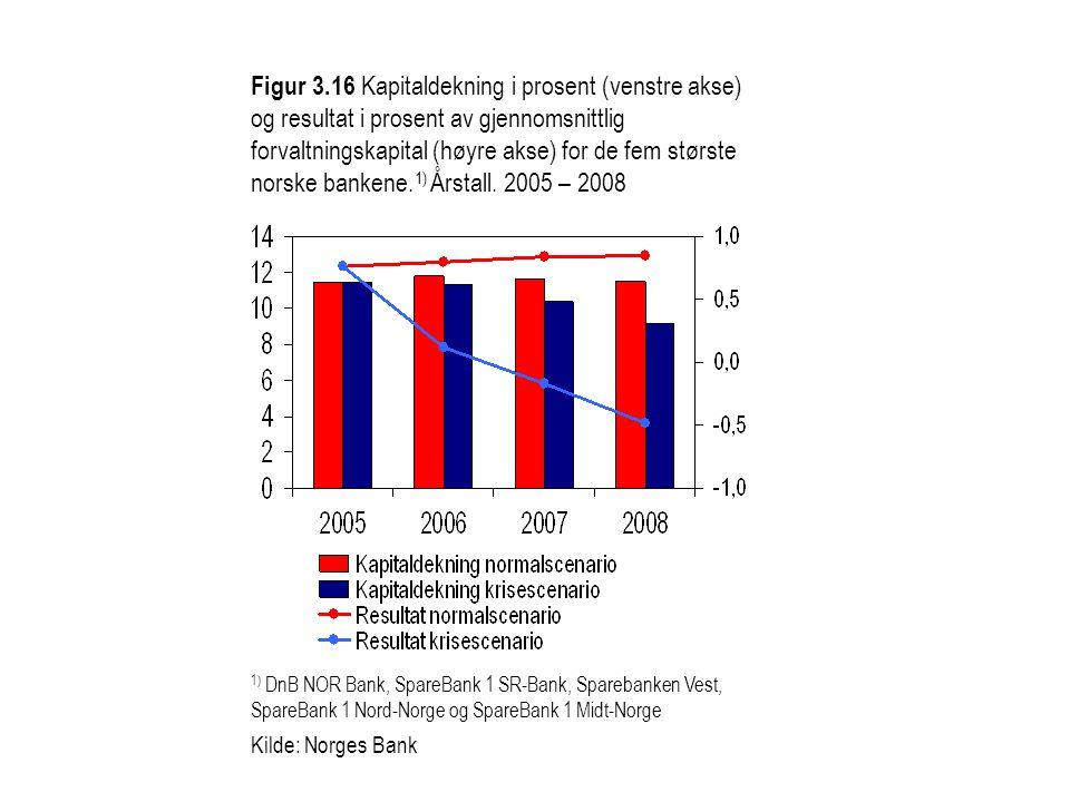 Figur 3.16 Kapitaldekning i prosent (venstre akse) og resultat i prosent av gjennomsnittlig forvaltningskapital (høyre akse) for de fem største norske