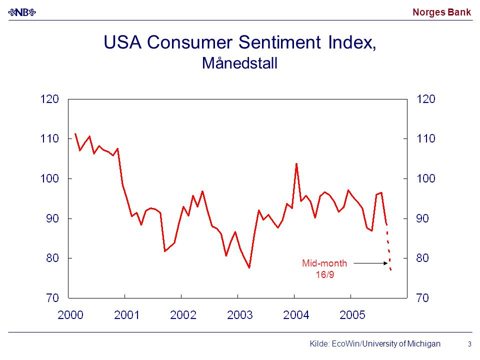 Norges Bank 3 USA Consumer Sentiment Index, Månedstall Kilde: EcoWin/University of Michigan Mid-month 16/9