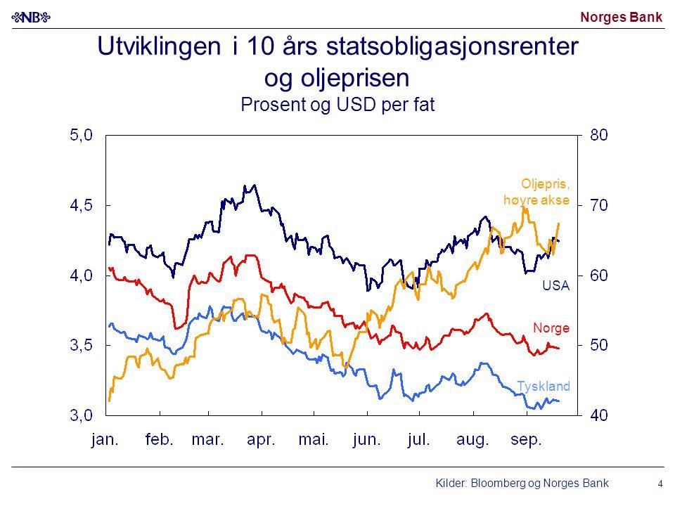 Norges Bank 15 Investeringer Konsum Privat konsum og foretaksinvesteringer i Fastlands-Norge Vekst fra samme kvartal året før.