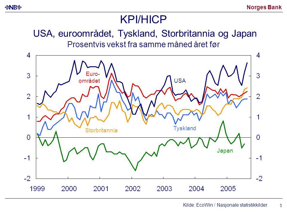 Norges Bank 6 Konsumprisvekst i Norden Prosentvis vekst fra samme måned året før Kilde: EcoWin/Nasjonale statistikkkilder Norge (KPI-JAE) Sverige (UND1X) Danmark* Sverige (UND1X uten energi) * KPI eksl.