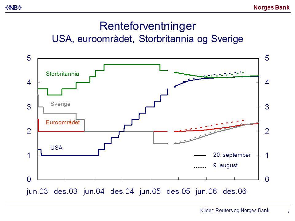 Norges Bank 8 Oljepris Brent Blend og terminpriser.