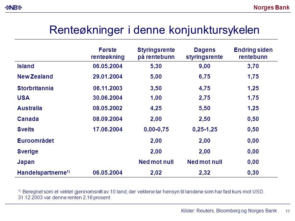 Norges Bank 11 Renteøkninger i denne konjunktursykelen Kilder: Reuters, Bloomberg og Norges Bank Første renteøkning Styringsrente på rentebunn Dagens styringsrente Endring siden rentebunn Island06.05.20045,309,003,70 New Zealand29.01.20045,006,751,75 Storbritannia06.11.20033,504,751,25 USA30.06.20041,002,751,75 Australia08.05.20024,255,501,25 Canada08.09.20042,002,500,50 Sveits17.06.20040,00-0,750,25-1,250,50 Euroområdet2,00 0,00 Sverige2,00 0,00 JapanNed mot null 0,00 Handelspartnerne 1) 06.05.20042,022,320,30 1) Beregnet som et vektet gjennomsnitt av 10 land, der vektene tar hensyn til landene som har fast kurs mot USD.