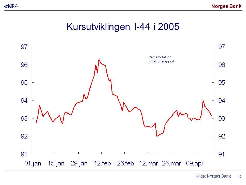 Norges Bank 12 Kursutviklingen I-44 i 2005 Rentemøtet og Inflasjonsrapport Kilde: Norges Bank