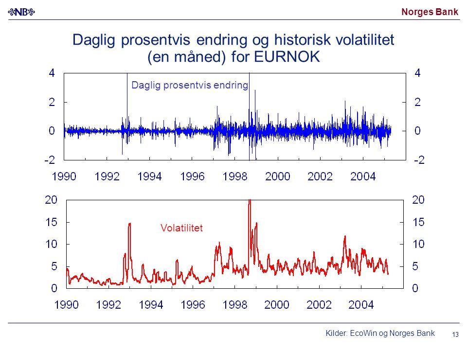 Norges Bank 13 Daglig prosentvis endring og historisk volatilitet (en måned) for EURNOK Kilder: EcoWin og Norges Bank Volatilitet Daglig prosentvis endring