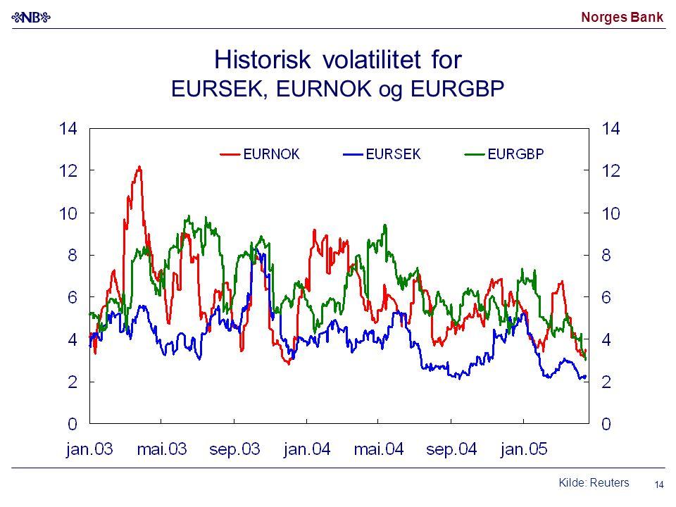 Norges Bank 14 Historisk volatilitet for EURSEK, EURNOK og EURGBP Kilde: Reuters