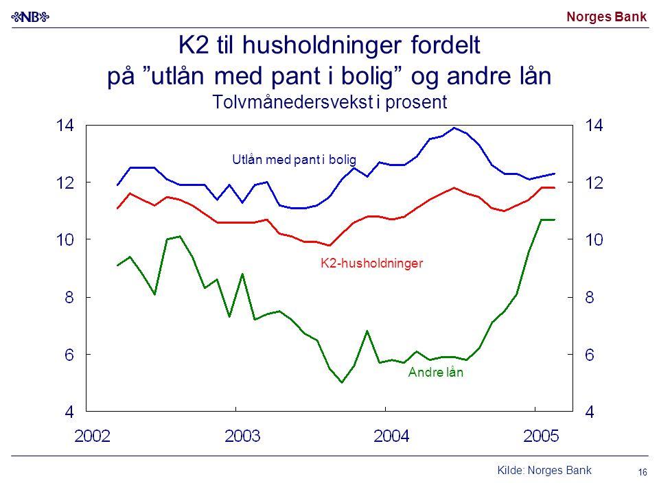 Norges Bank 16 K2-husholdninger Andre lån Utlån med pant i bolig K2 til husholdninger fordelt på utlån med pant i bolig og andre lån Tolvmånedersvekst i prosent Kilde: Norges Bank