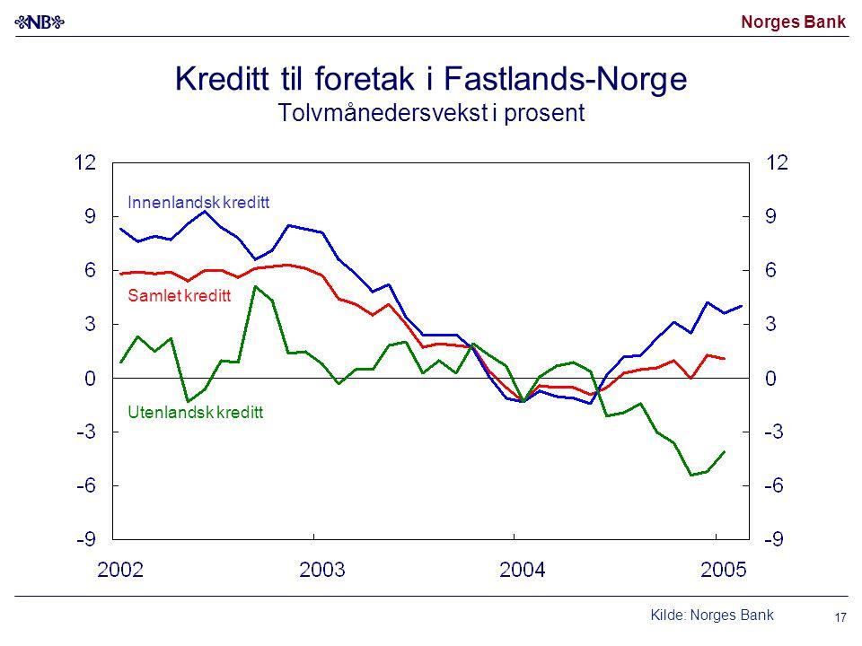 Norges Bank 17 Kreditt til foretak i Fastlands-Norge Tolvmånedersvekst i prosent Samlet kreditt Innenlandsk kreditt Utenlandsk kreditt Kilde: Norges Bank