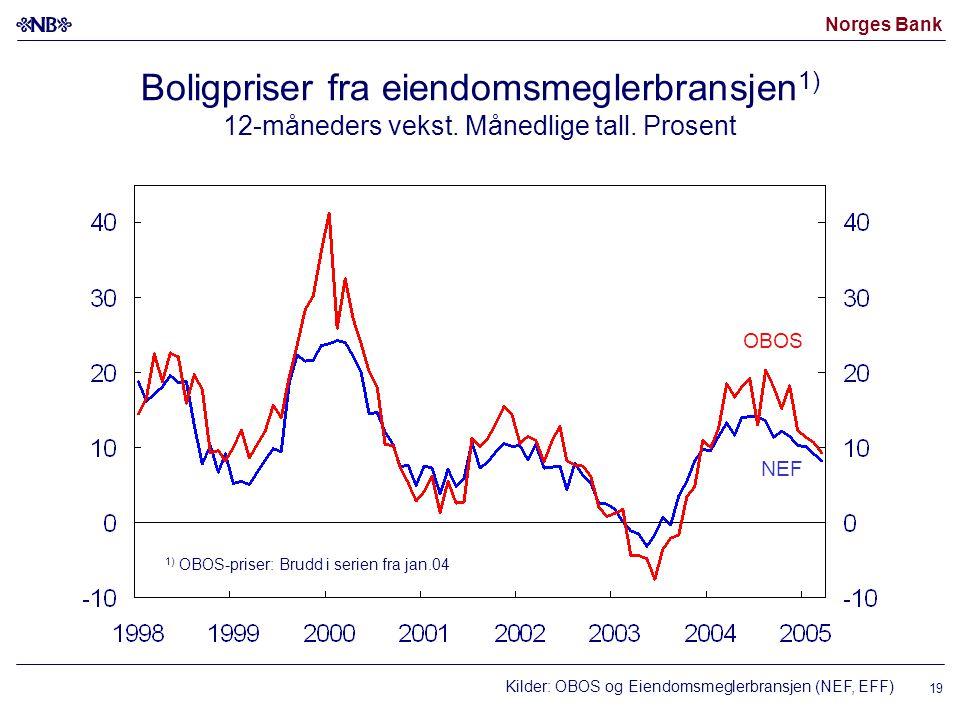 Norges Bank 19 Boligpriser fra eiendomsmeglerbransjen 1) 12-måneders vekst.