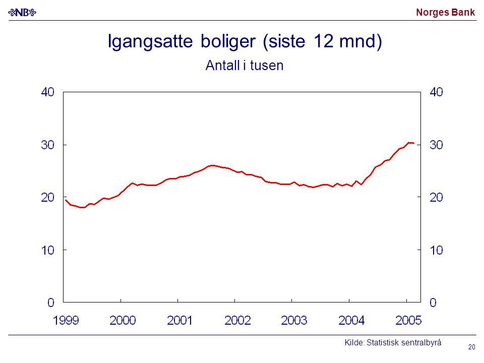 Norges Bank 20 Igangsatte boliger (siste 12 mnd) Antall i tusen Kilde: Statistisk sentralbyrå