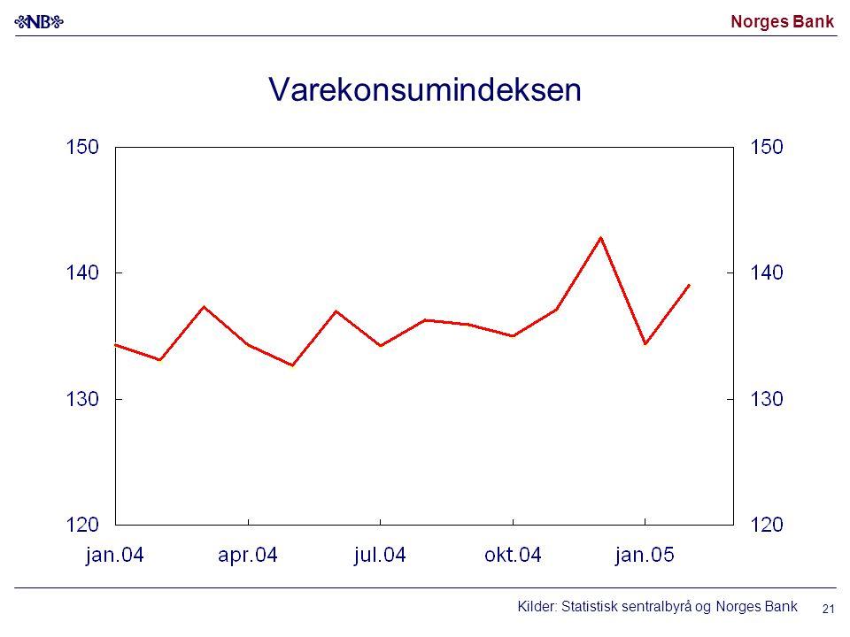 Norges Bank 21 Varekonsumindeksen Kilder: Statistisk sentralbyrå og Norges Bank
